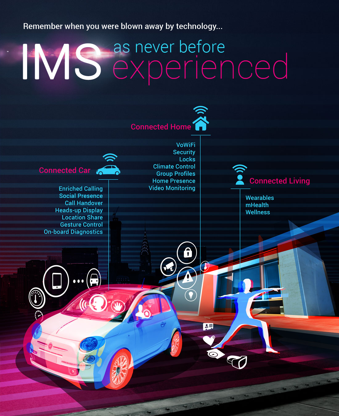 Remember when you were blown away by technology... IMS as never before experienced. Connected Car. Connected Home. Connected Living.